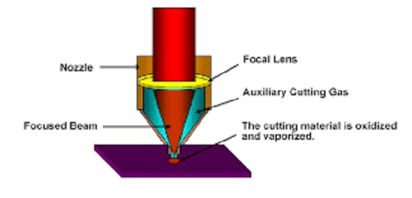 Auxiliary system of laser head