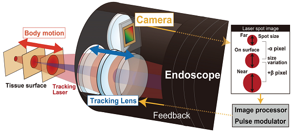 Focus tracking detection system of laser head